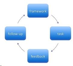 a framework for task based learning pdf