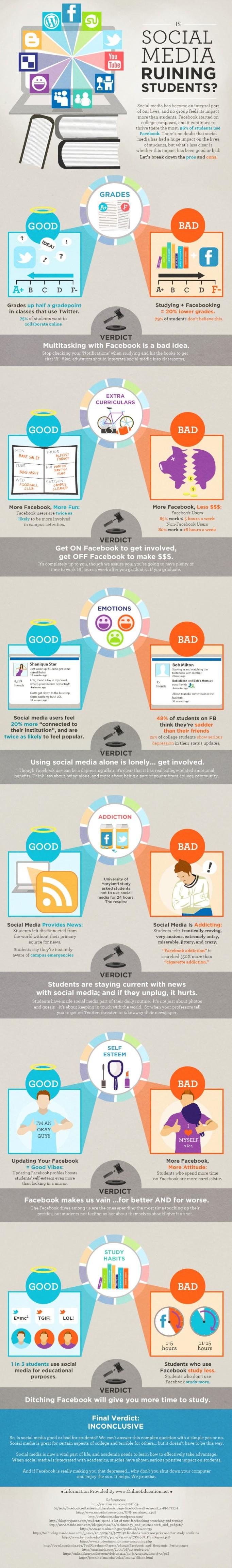 Is Social Media ruining students?