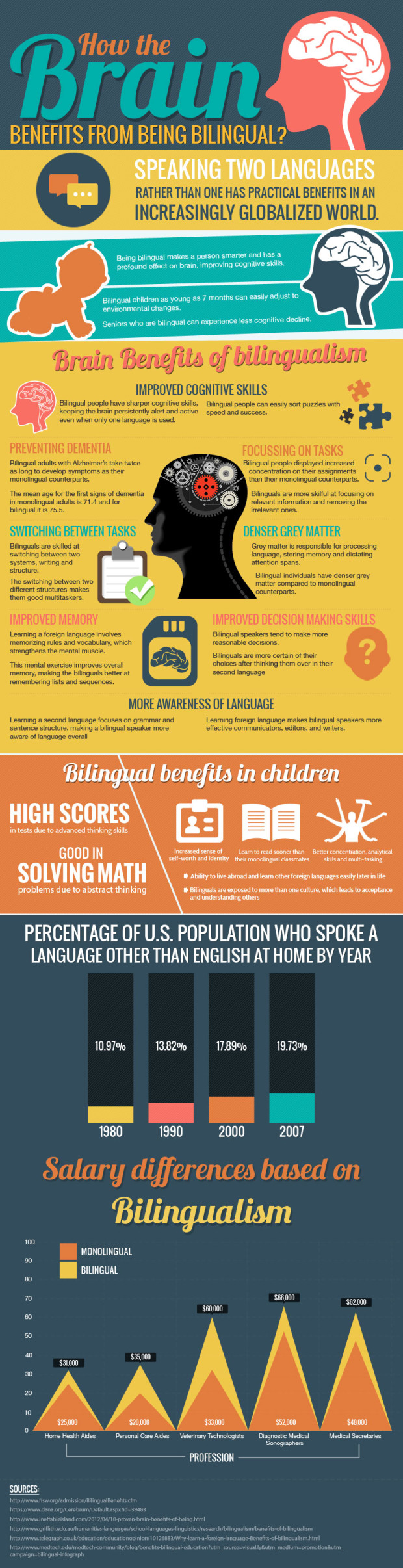 how-the-brain-benefits-from-being-bilingual_52e5871e0b590-620x2412
